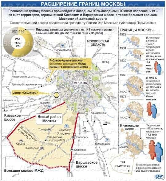 Быть или не быть федеральному центру в новой Москве