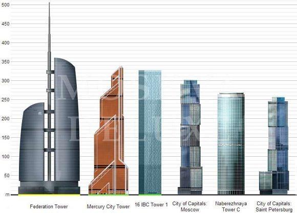 Московские «высотки», небоскребы Москвы