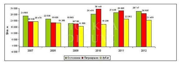 Таблица динамики цен на элитную недвижимость в районе Остоженки, Арбата и Патриарших прудов