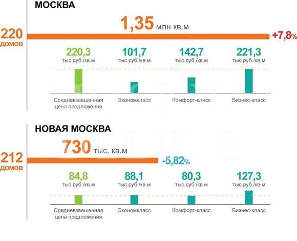 Цены на новостройки Москвы - июль 2013