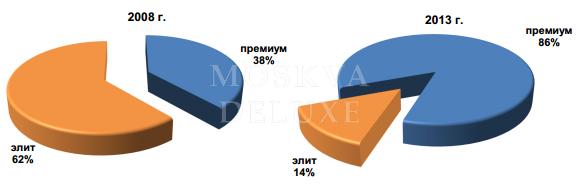Структура первичного рынка жилья и апартаментов премиум-класса, % от общего количества квартир