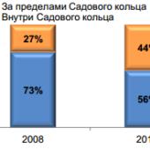 Структура предложения на рынке высокобюджетного  жилья и апартаментов по расположению относительного СК, % от общего количества комплексов на первичном рынке