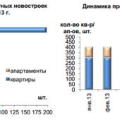 Элитная недвижимость Москвы в августе 2013