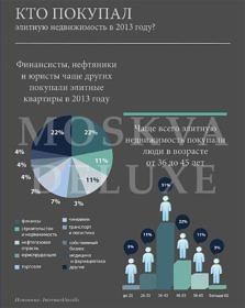 Покупатели элитной недвижимости в Москве — итоги 2013 года