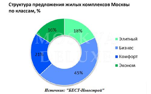 Обзор рынка недвижимости бизнес-класса, перспективы развития в 2014 году