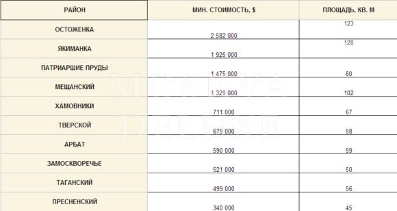 "Величина ""входного билета"" по районам ЦАО"