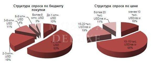 Итоги третьего кварта 2012 года - продажи элитной недвижимости в Москве