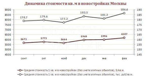 Новостройки подорожали на 3%: февраль 2013, данные  «НДВ-Недвижимость»