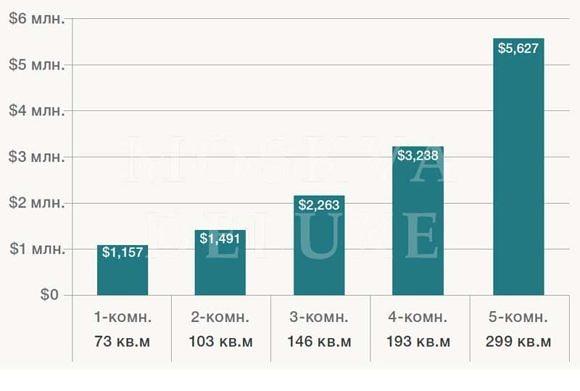 Первичный рынок района Хамовники: средняя стоимость (млн долл.) и площадь предложения