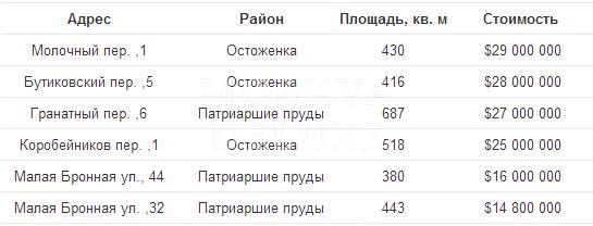 Пентхаусы Москвы: ценовые рекорды