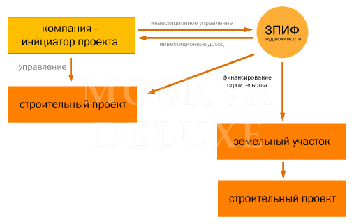 Схема взаимодействия ЗПИФ для застройщиков.