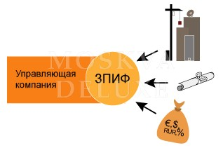 Все виды ПИФов на рынке недвижимости, ЗПИФН и рейтинг их доходности
