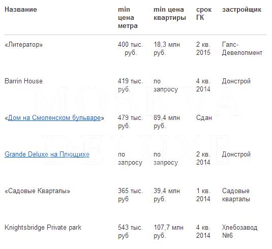 Элитные новостройки в районе Хамовники: «Литератор», «Barrin House», «Дом на Смоленском бульваре», «Grand Deluxe на Плющихе»