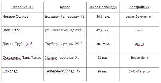 Самые крупные жилые комплексы в Москве, Топ-5 самых больших жилых комплексов класса премиум