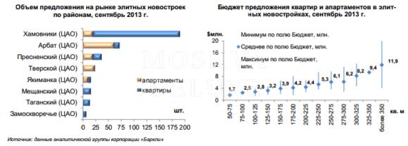 Элитные новостройки в сентябре 2013, Цены на квадратные метры в элитных новостройках