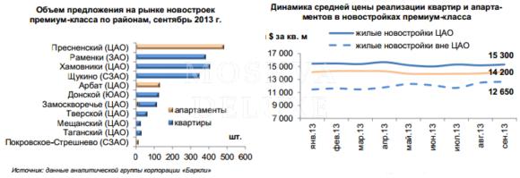 Новостройки премиум-класса в сентябре 2013, Цены на квадратные метры класса «премиум»