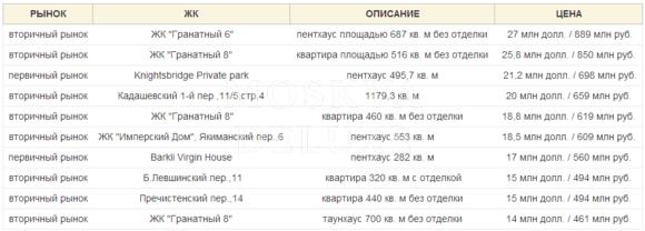 Итоги 2013 года на рынке элитной недвижимости Москвы, Топ-10 самых дорогих сделок 2013 года