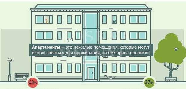 Потенциальные покупатели жилья не знают, что такое «апартаменты»