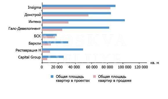 Крупнейшие застройщики элитной недвижимости в Москве